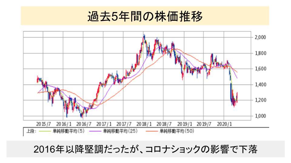f:id:investor19:20200510105218p:plain