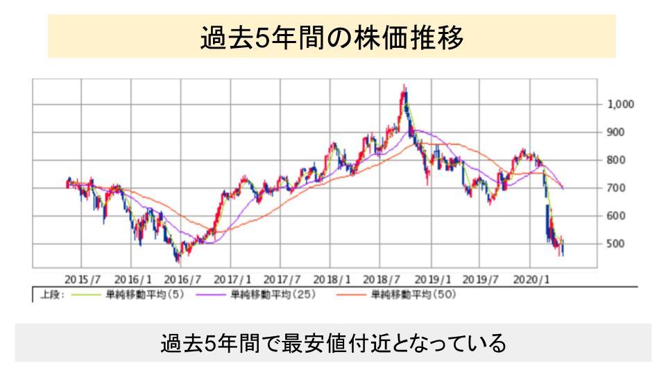 f:id:investor19:20200510164108p:plain