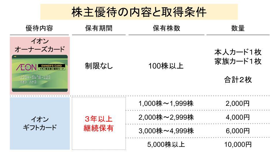 f:id:investor19:20200517170605p:plain