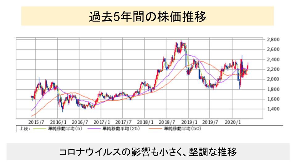 f:id:investor19:20200523105050p:plain