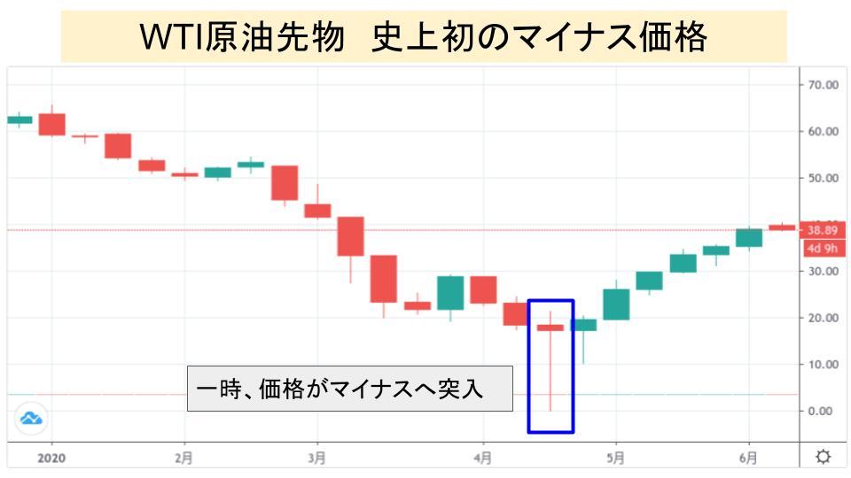 f:id:investor19:20200608223828p:plain