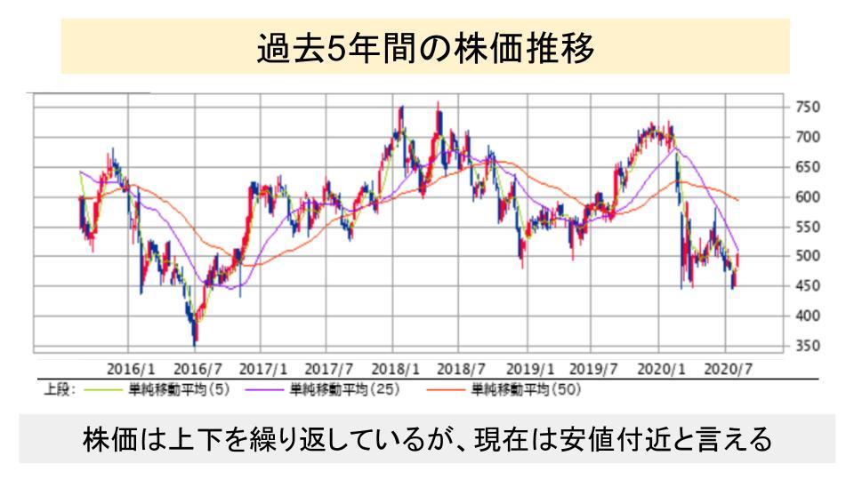 f:id:investor19:20200811152327p:plain