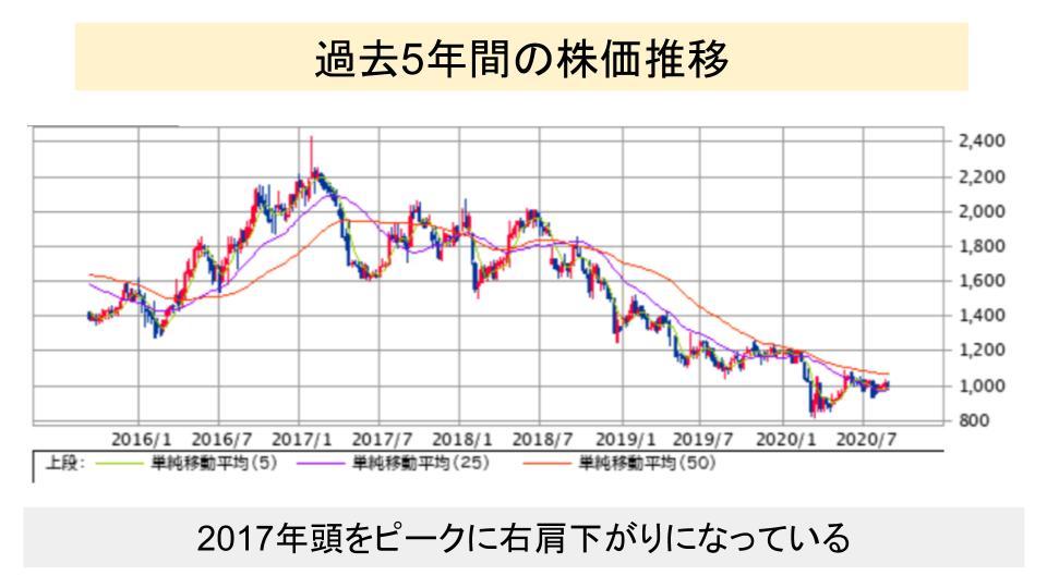 f:id:investor19:20200906114153p:plain