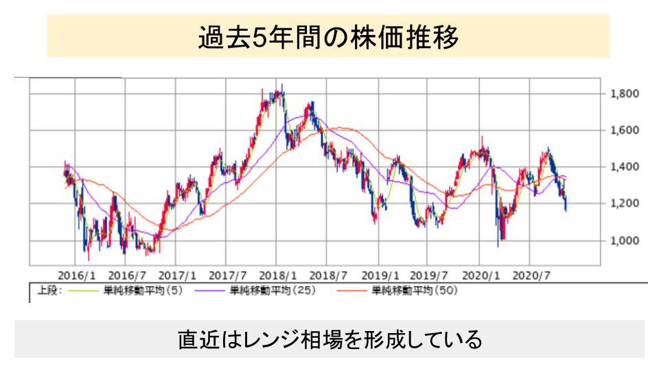 f:id:investor19:20201123161211p:plain
