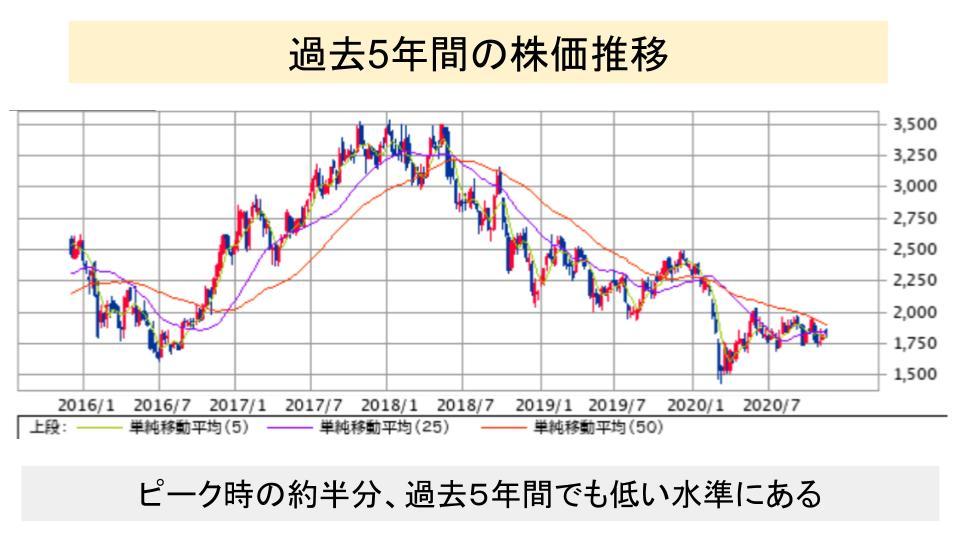 f:id:investor19:20201129153722p:plain