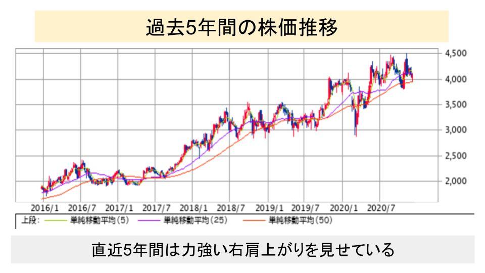f:id:investor19:20201218165416p:plain