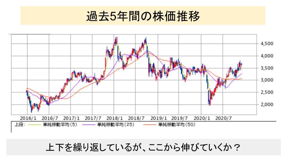 f:id:investor19:20201220162355p:plain
