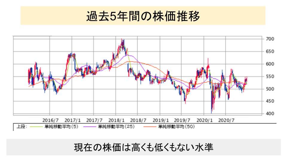f:id:investor19:20201229153735p:plain