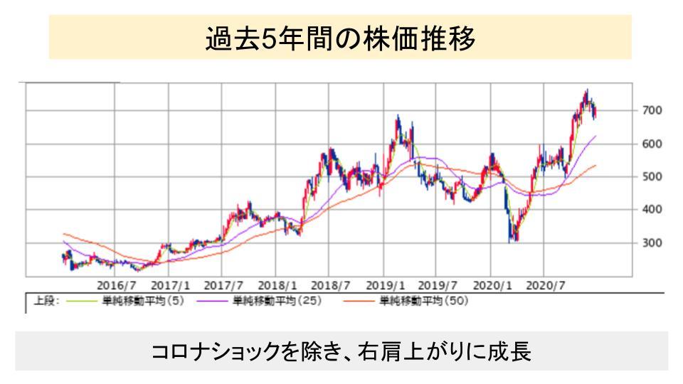 f:id:investor19:20210103154407p:plain