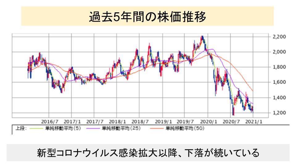 f:id:investor19:20210110182623p:plain