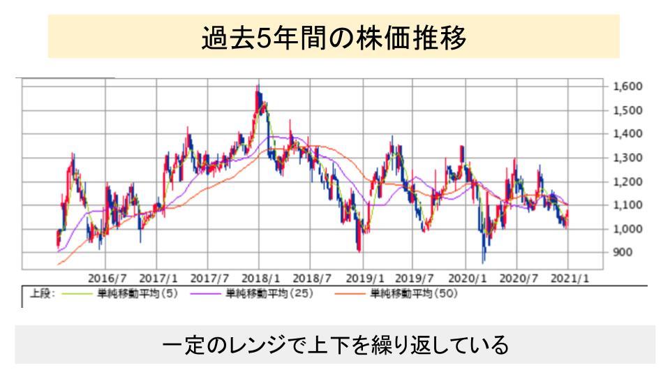 f:id:investor19:20210111180013p:plain