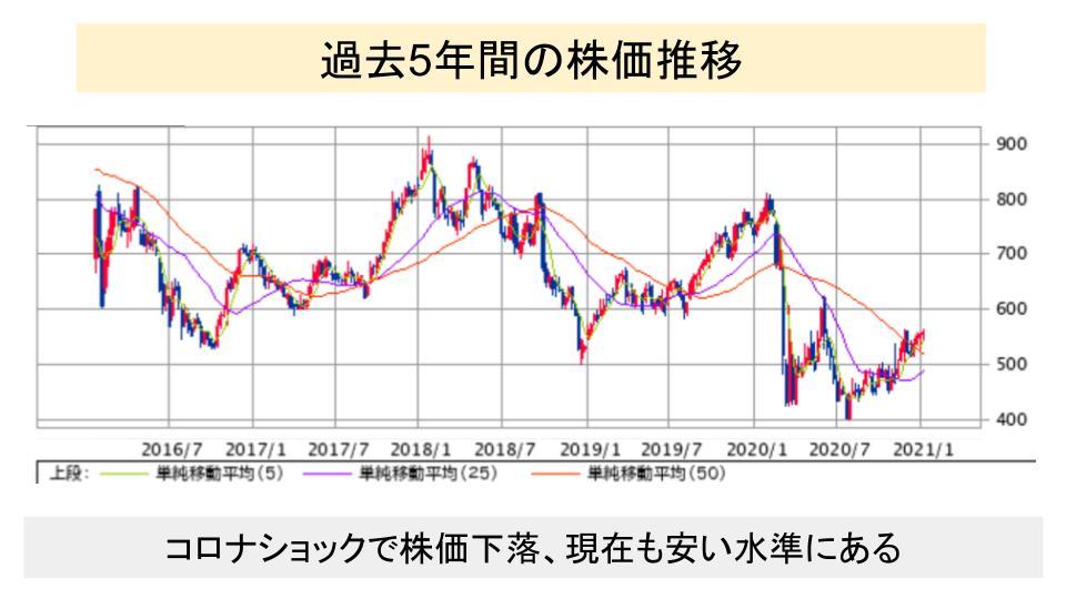 f:id:investor19:20210116174604p:plain