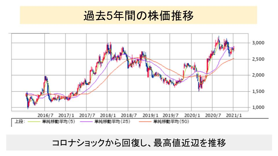 f:id:investor19:20210117163946p:plain