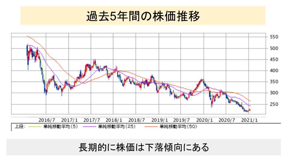f:id:investor19:20210123163839p:plain