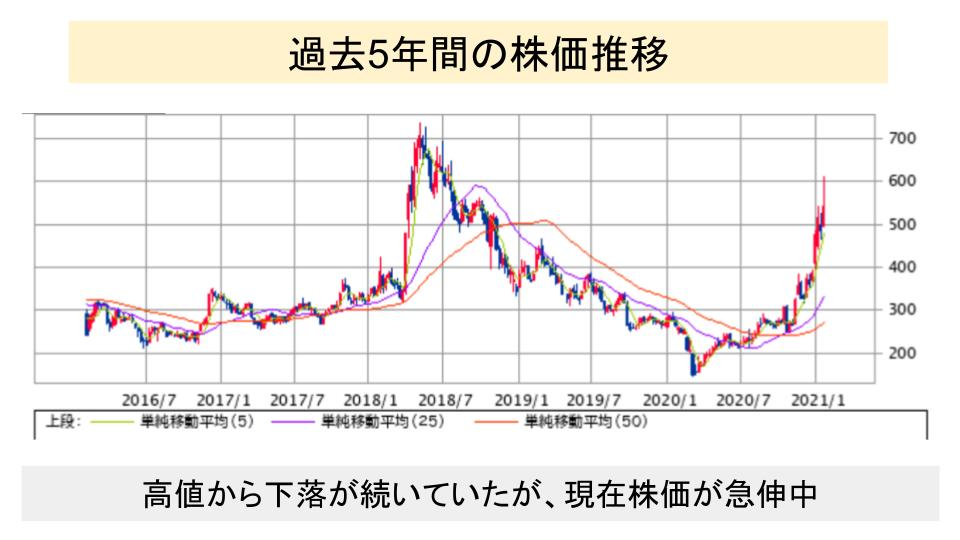 f:id:investor19:20210130164725p:plain