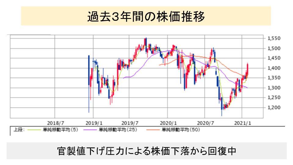f:id:investor19:20210206154532p:plain