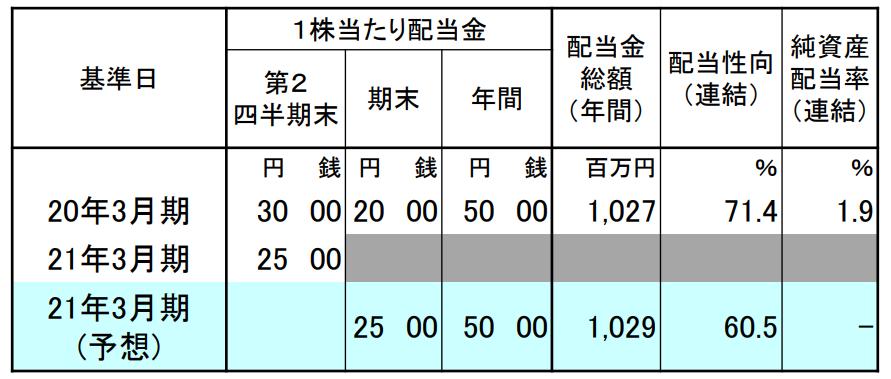 f:id:investor19:20210221152230p:plain