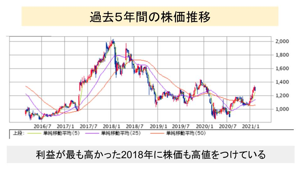 f:id:investor19:20210221160124p:plain