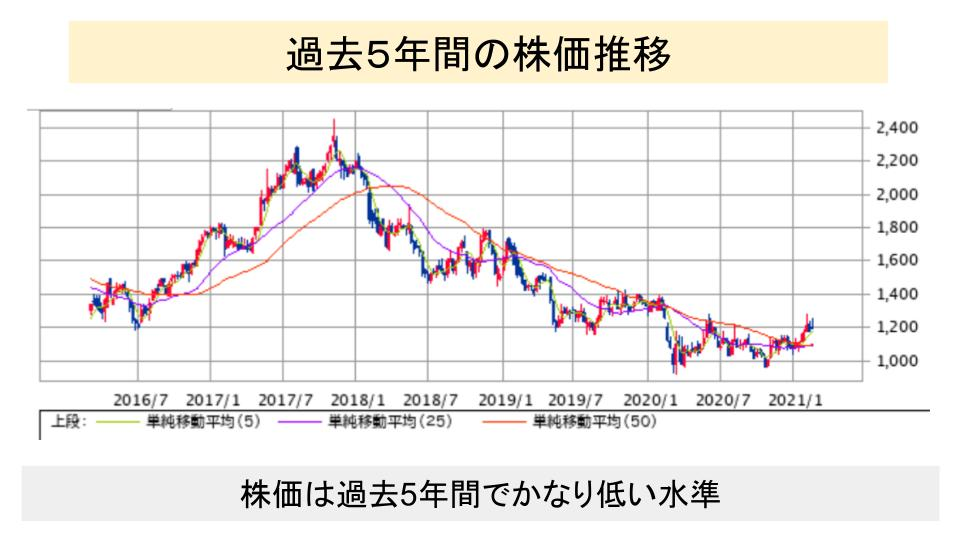 f:id:investor19:20210228163005p:plain