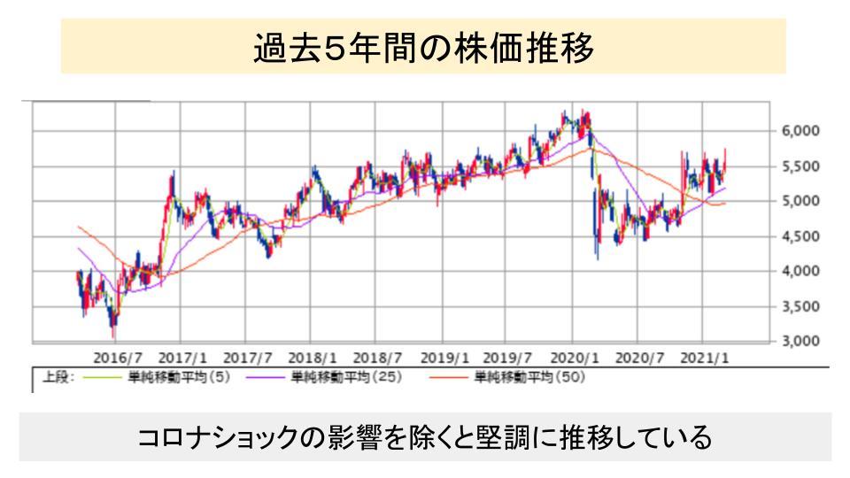 f:id:investor19:20210314170553p:plain