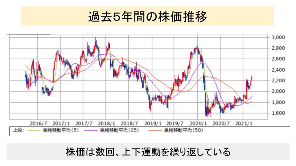 f:id:investor19:20210320153119p:plain