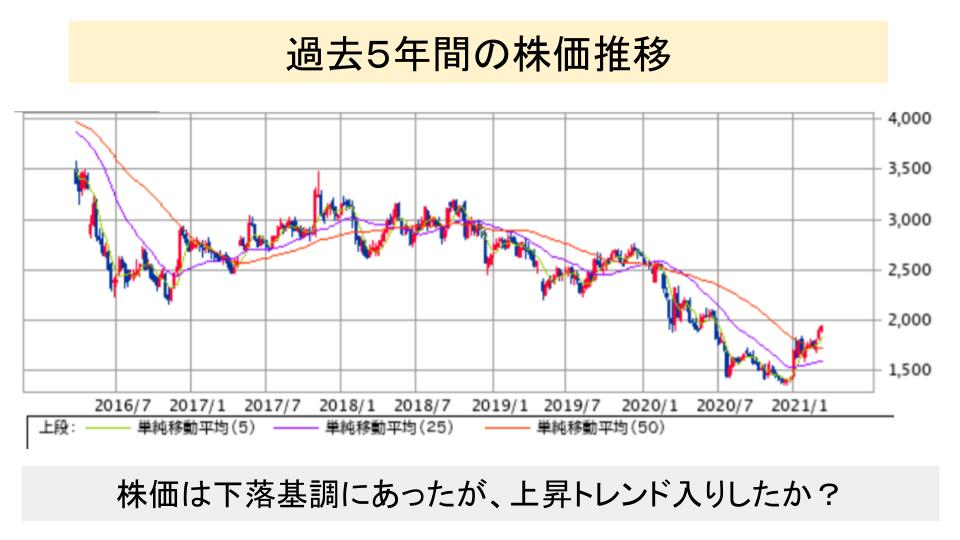 f:id:investor19:20210321164457p:plain