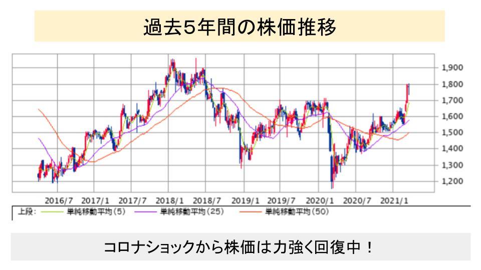 f:id:investor19:20210328163026p:plain