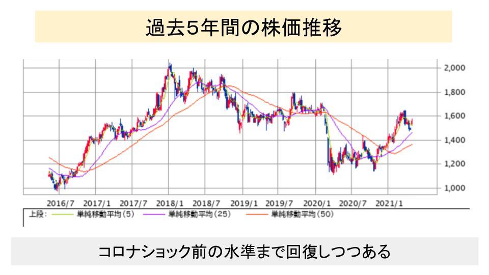 f:id:investor19:20210509165805p:plain
