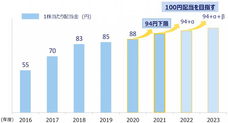 f:id:investor19:20210512230741p:plain