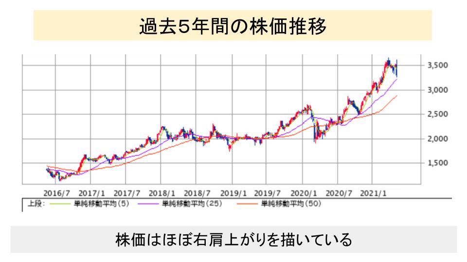 f:id:investor19:20210515171639p:plain