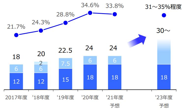 f:id:investor19:20210612132636p:plain