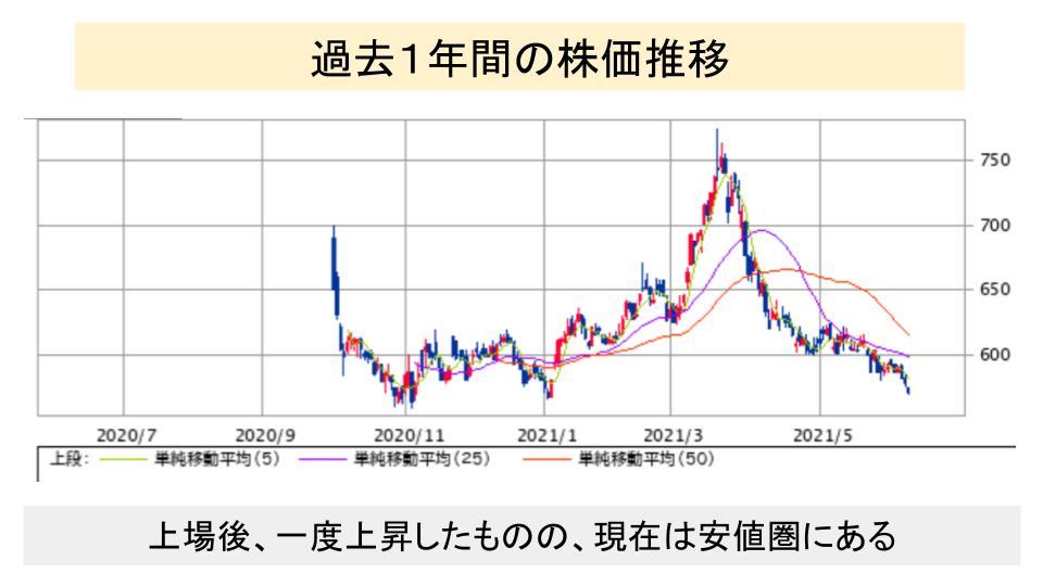 f:id:investor19:20210612145723p:plain