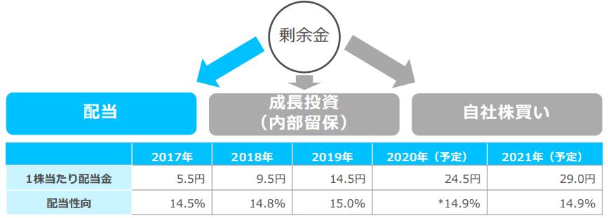 f:id:investor19:20210718152843p:plain