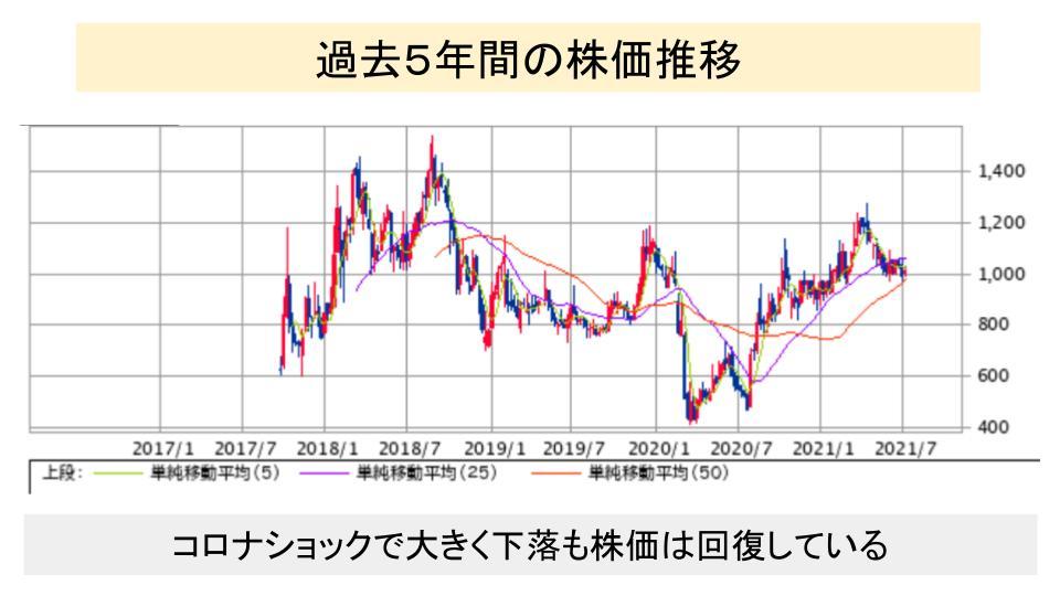 f:id:investor19:20210718162416p:plain