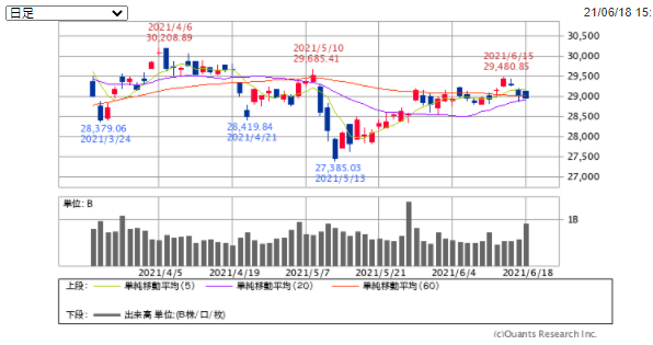 f:id:investor_1995:20210619134642p:plain