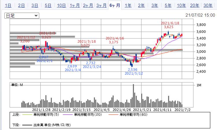 f:id:investor_1995:20210704120443p:plain