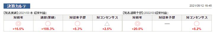 f:id:investor_1995:20210704130910p:plain