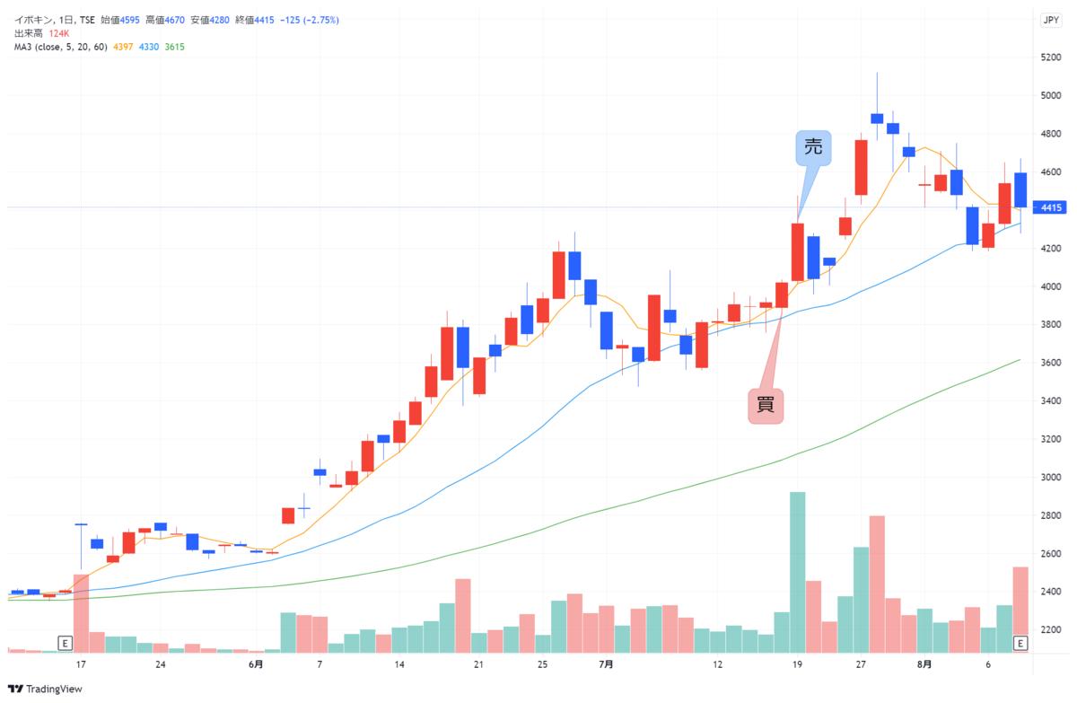 f:id:investor_1995:20210811195232p:plain