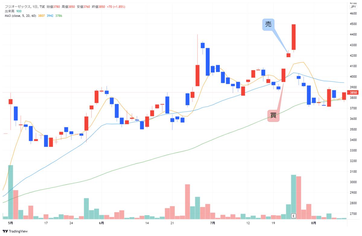f:id:investor_1995:20210811195802p:plain