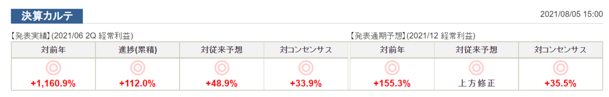 f:id:investor_1995:20210823223319p:plain