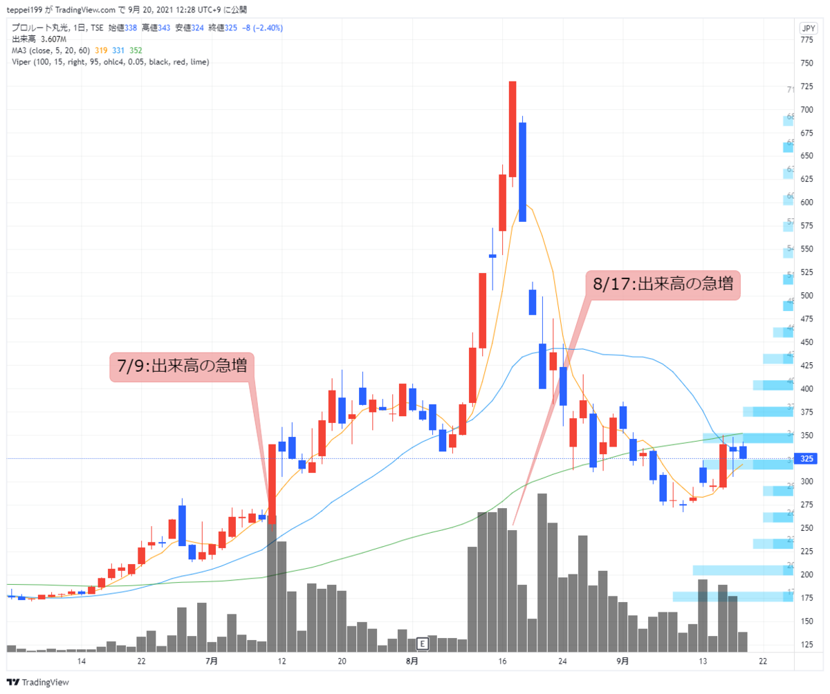 f:id:investor_1995:20210920122818p:plain