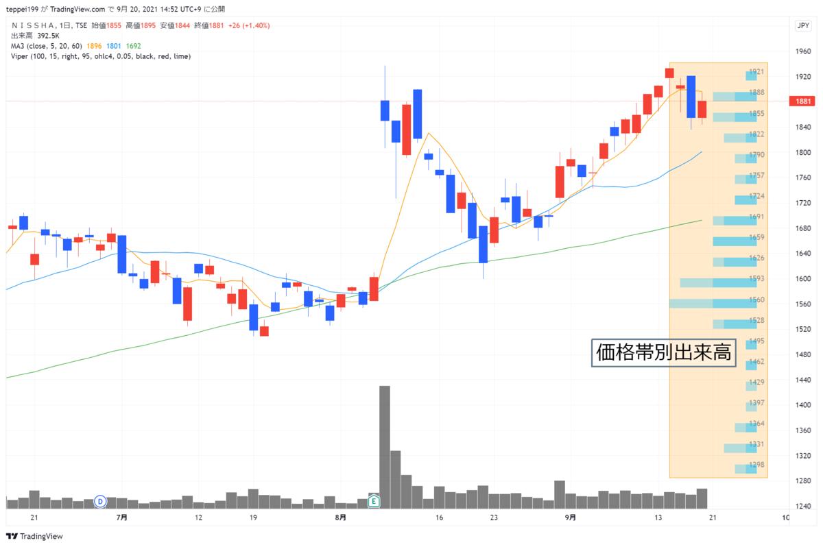 f:id:investor_1995:20210920145255p:plain