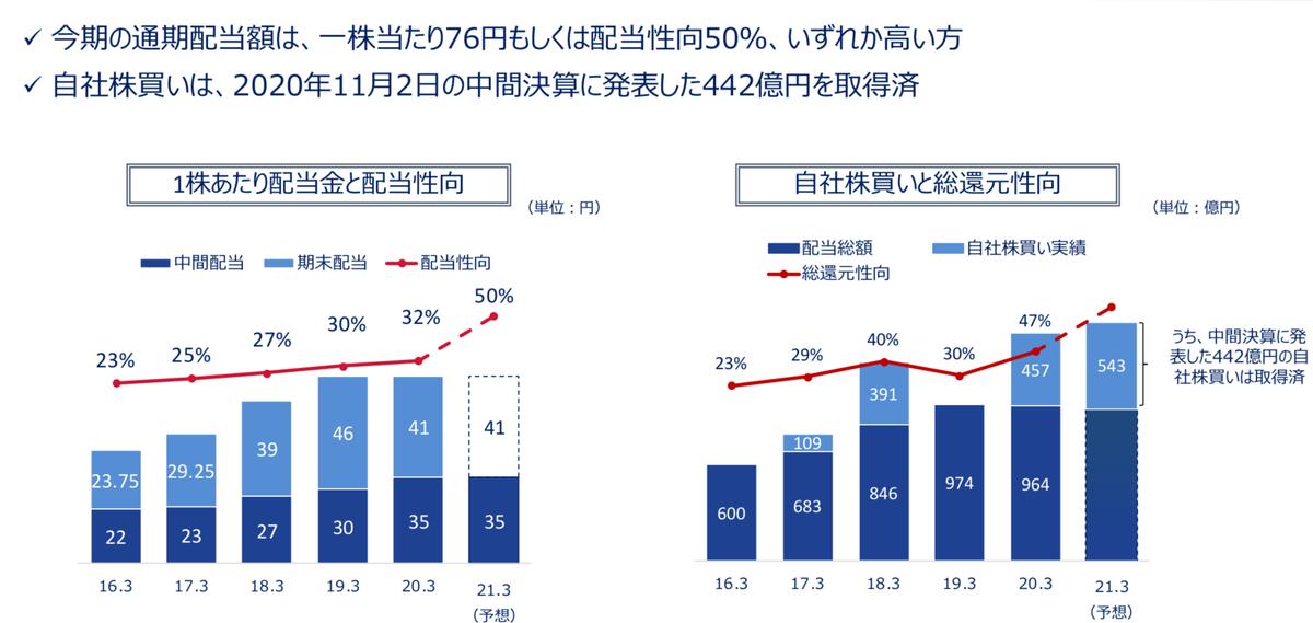 f:id:investor_couple:20210226192158j:plain