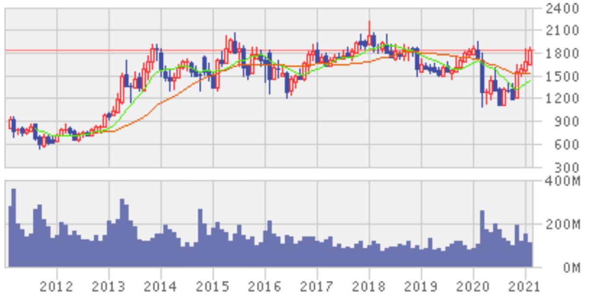 f:id:investor_couple:20210226193225j:plain