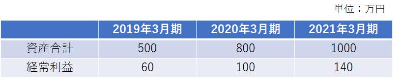 f:id:investor_couple:20210306220330p:plain