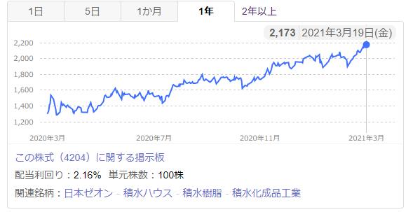 f:id:investor_couple:20210321230446p:plain