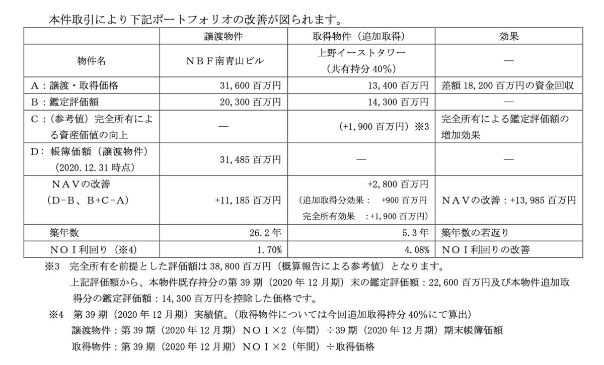 f:id:investor_tanuki:20210327234258p:plain