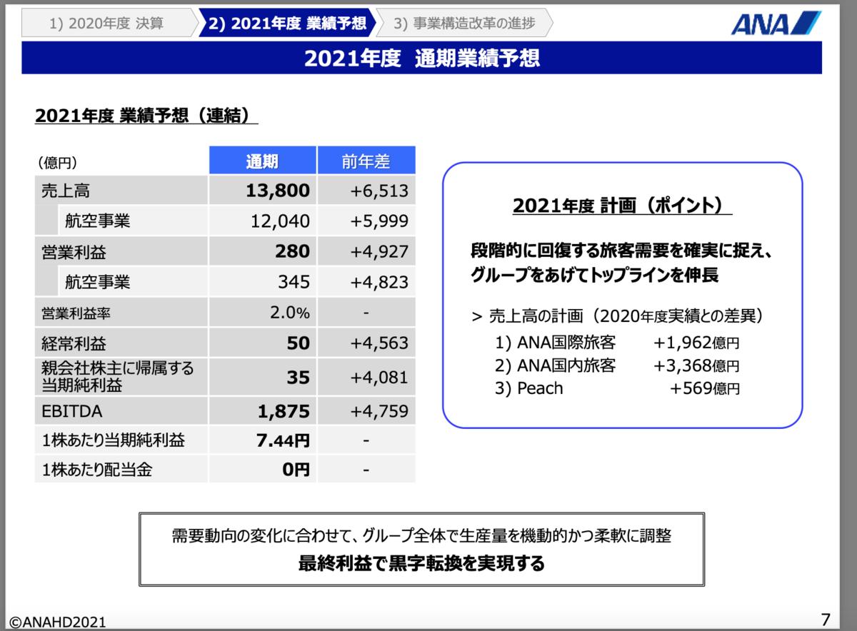 f:id:investor_tanuki:20210509231352p:plain