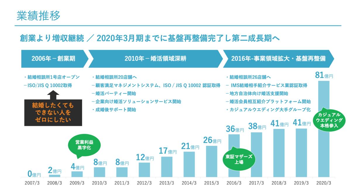 f:id:investor_tanuki:20210517000206p:plain