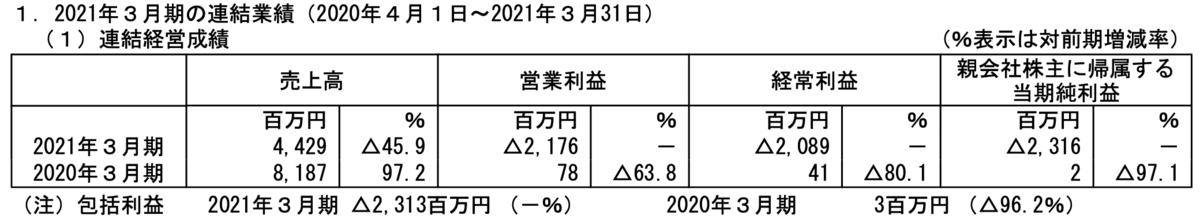 f:id:investor_tanuki:20210517002716p:plain
